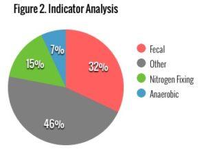 indicator-pie-chart
